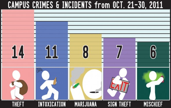 11/04/2011 String of Thefts graphic