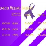 New definitions influence spike in annual abuse data
