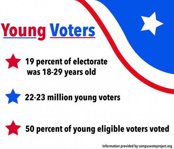 YoungVoters-590x503