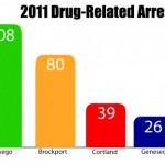 Campus drug arrests rise