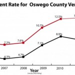 Unemployment in Oswego County hits 23 year high