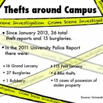 Rash of dorm thefts at Oswego State campus