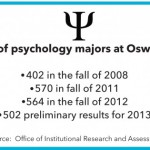 Increase in psychology students since 2008