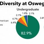 Numbers show campus diversity increasing overall
