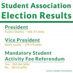 Student Association Election Results