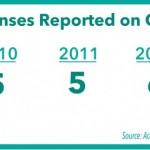 Increasing sexual assault reports show growing awareness