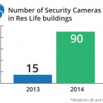 Security cameras in residence halls to increase by about 75 total