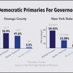 Area shows low voter turnout for Democratic primaries