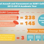 SUNY sees recent trend in sexual assault numbers
