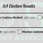 Collins-McNeil wins SA presidency, Nassir claims VP