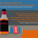 College drinking results in negative effects
