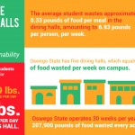 Sustainability Office measures food waste in dining halls