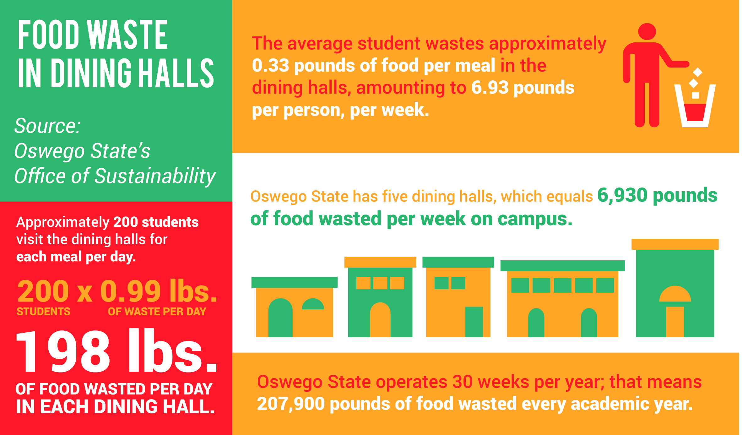 Sustainability Office Measures Food Waste In Dining Halls The Oswegonian