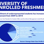 Enrollment shows increase in diversity