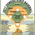 Deeper pitching rotation mixed with stand-out freshman, SUNYAC Player of the Year positions Lakers for another deep run