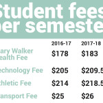 Student fees set to increase $15 total in fall