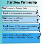 Start Now partnership allows test run for college
