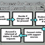 Oswego State pushes to fight sexual assault on campus