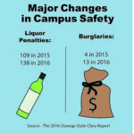 Campus releases annual safety report for last year